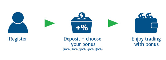 From 10% to 50% Deposit Bonus